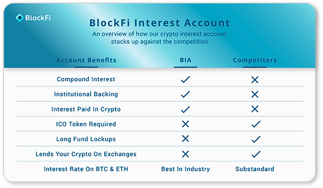 BlockFi Interest Account