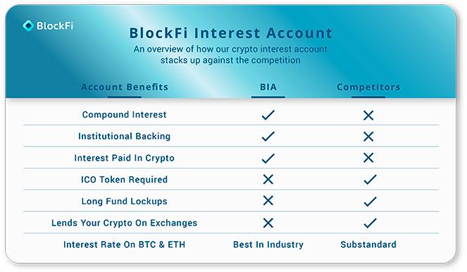BlockFi-korkotili