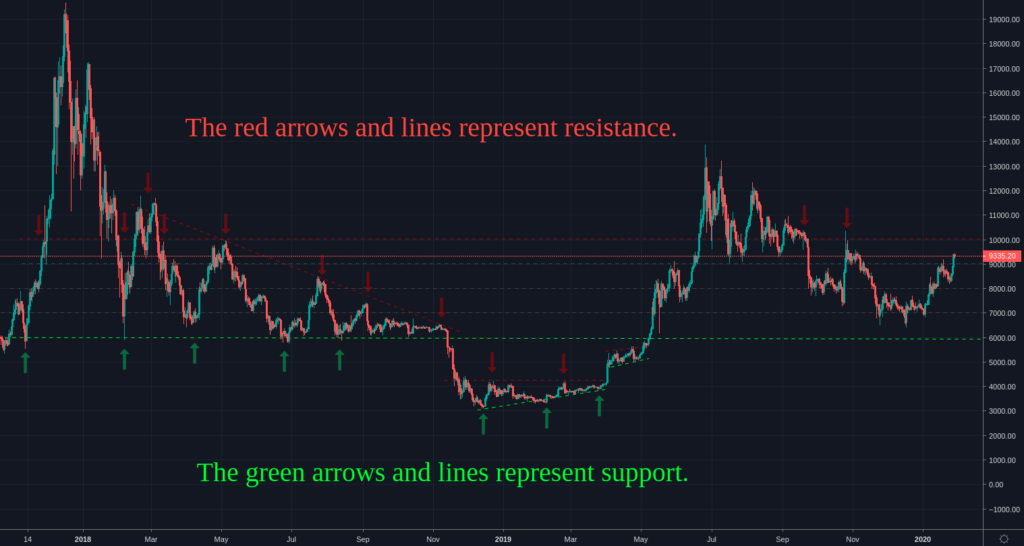 The Crypto Trading Manual - Major Resistance and Support Areas