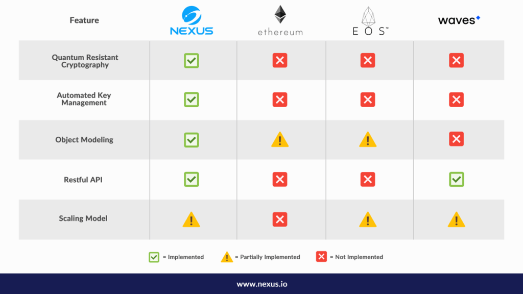 Nexus Comparison With Other Platforms
