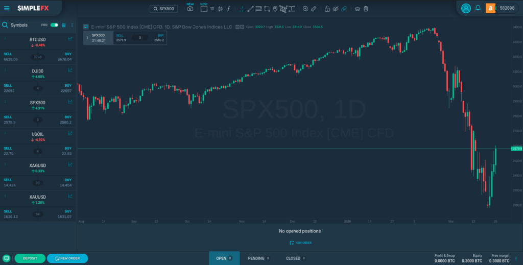 Trade Traditional Markets with SimpleFX